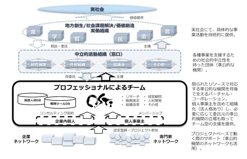 サービス提供モデル